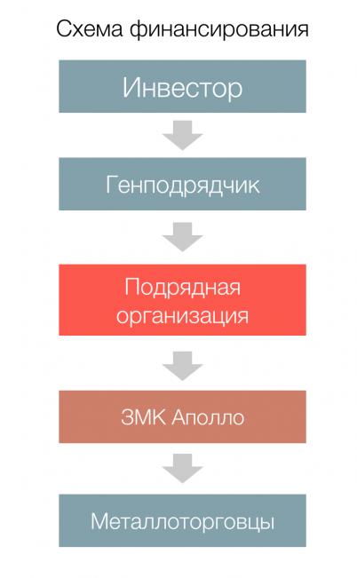 Схема финансирования