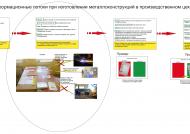 Информационный поток на производстве