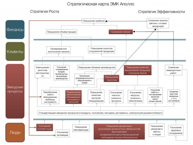 Стратегическая карта ЗМК Аполло