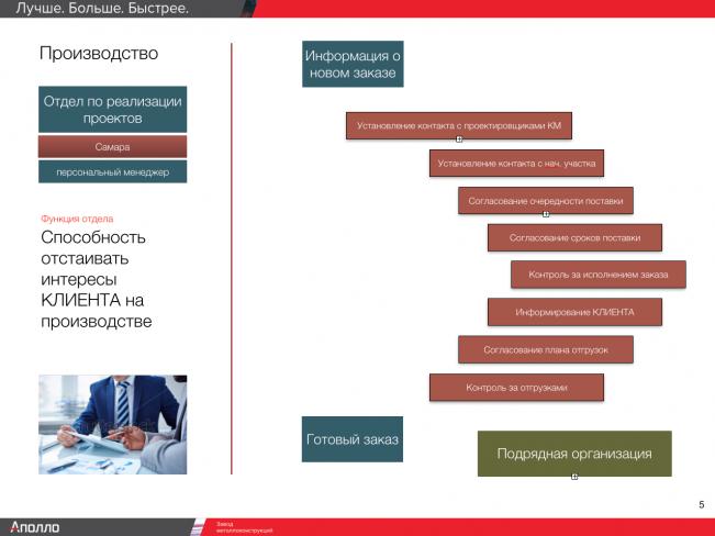 Схема работы Отдела по реализации проектов