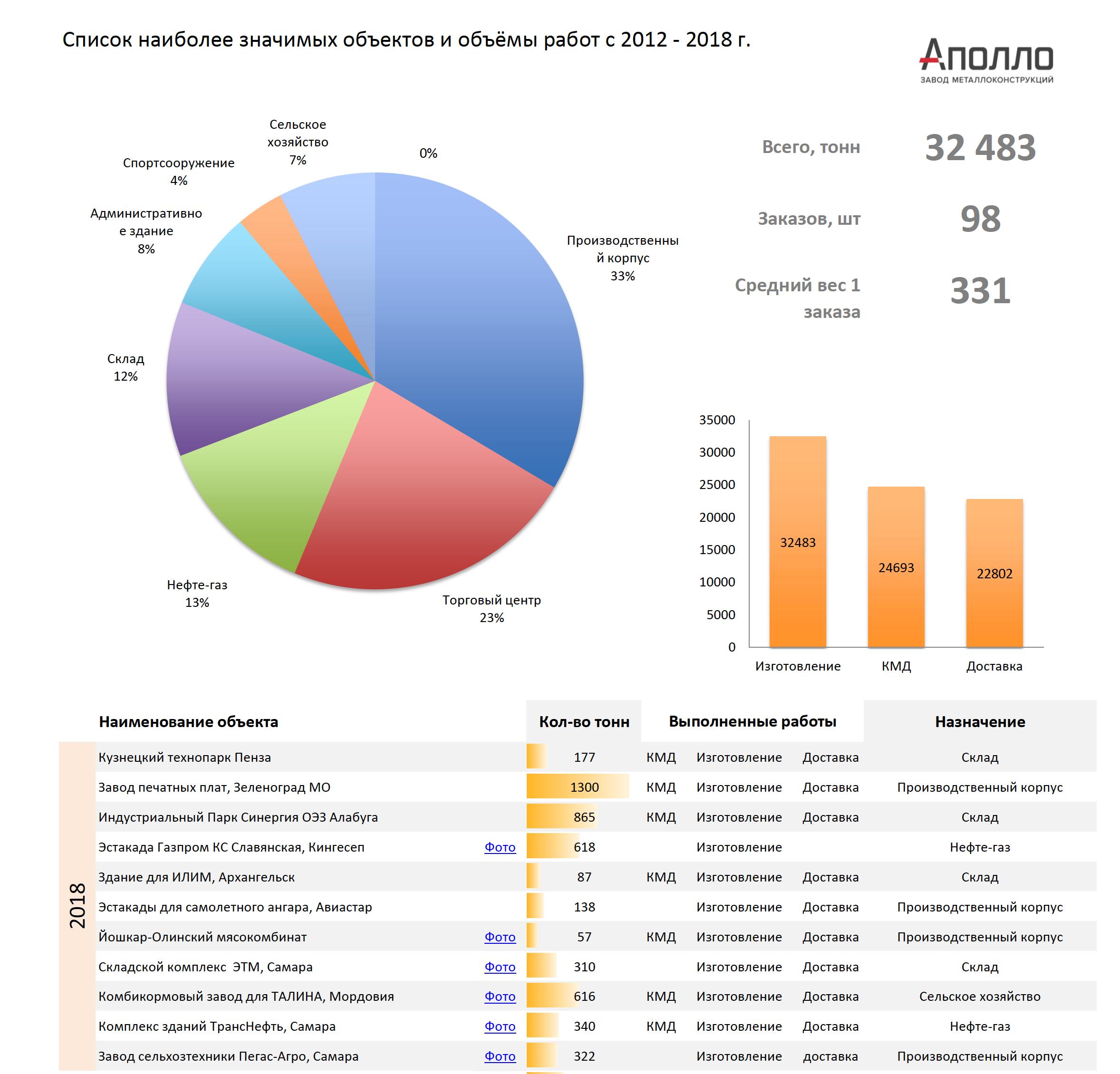 Референц-лист ЗМК Аполло 2012-2017 год