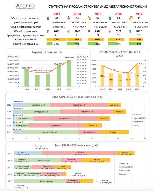 Анализ продаж 2013 -2017
