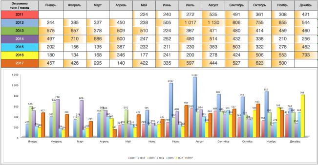 Ежемесячная статистика отгрузок ЗМК Аполло Ноябрь 2017 года