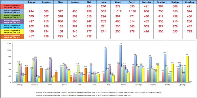 Ежемесячная статистика отгрузок ЗМК Аполло апрель 2017 года