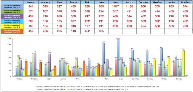 Ежемесячная статистика отгрузок ЗМК Аполло июнь 2017 года