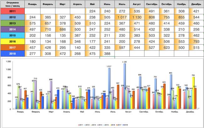 Ежемесячная статистика отгрузок ЗМК Аполло июнь 2018 года