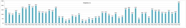 Еженедельная статистика отгрузок ЗМК Аполло 43 неделя