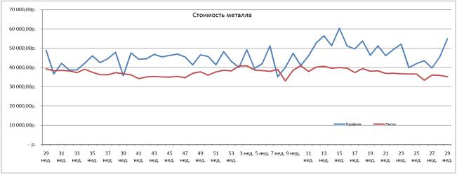 Средняя стоимость закупленного ЗМК Аполло металлопроката 29 неделя