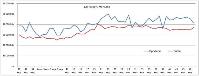 Средняя стоимость закупленного металлопроката 48 неделя