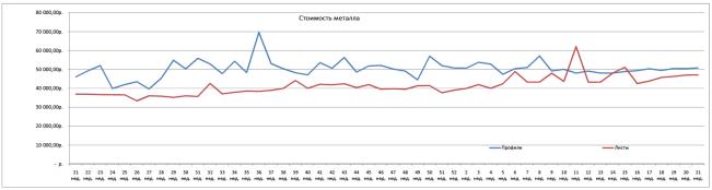 Средняя стоимость закупок металлопроката 22 неделя