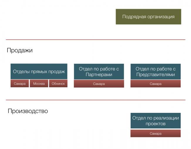 Схема взаимодействия Клиента и ЗМК Аполло