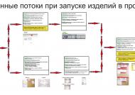 Информационный поток в ПТО