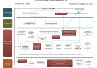 Стратегические цели ЗМК Аполло